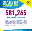 Statistik Pendaftaran OKU