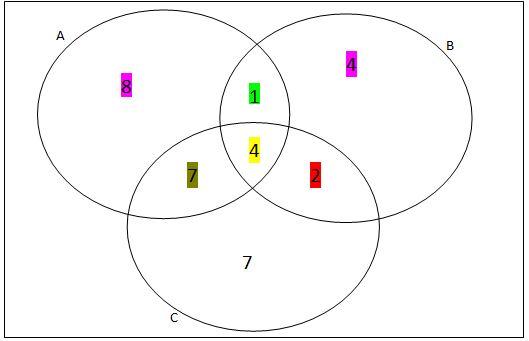 Material de matemticas para bachillerato teora de conjuntos parte 2 el conjunto a diagrama de venn unin interseccin complemento ejemplos ejercicios ccuart Image collections