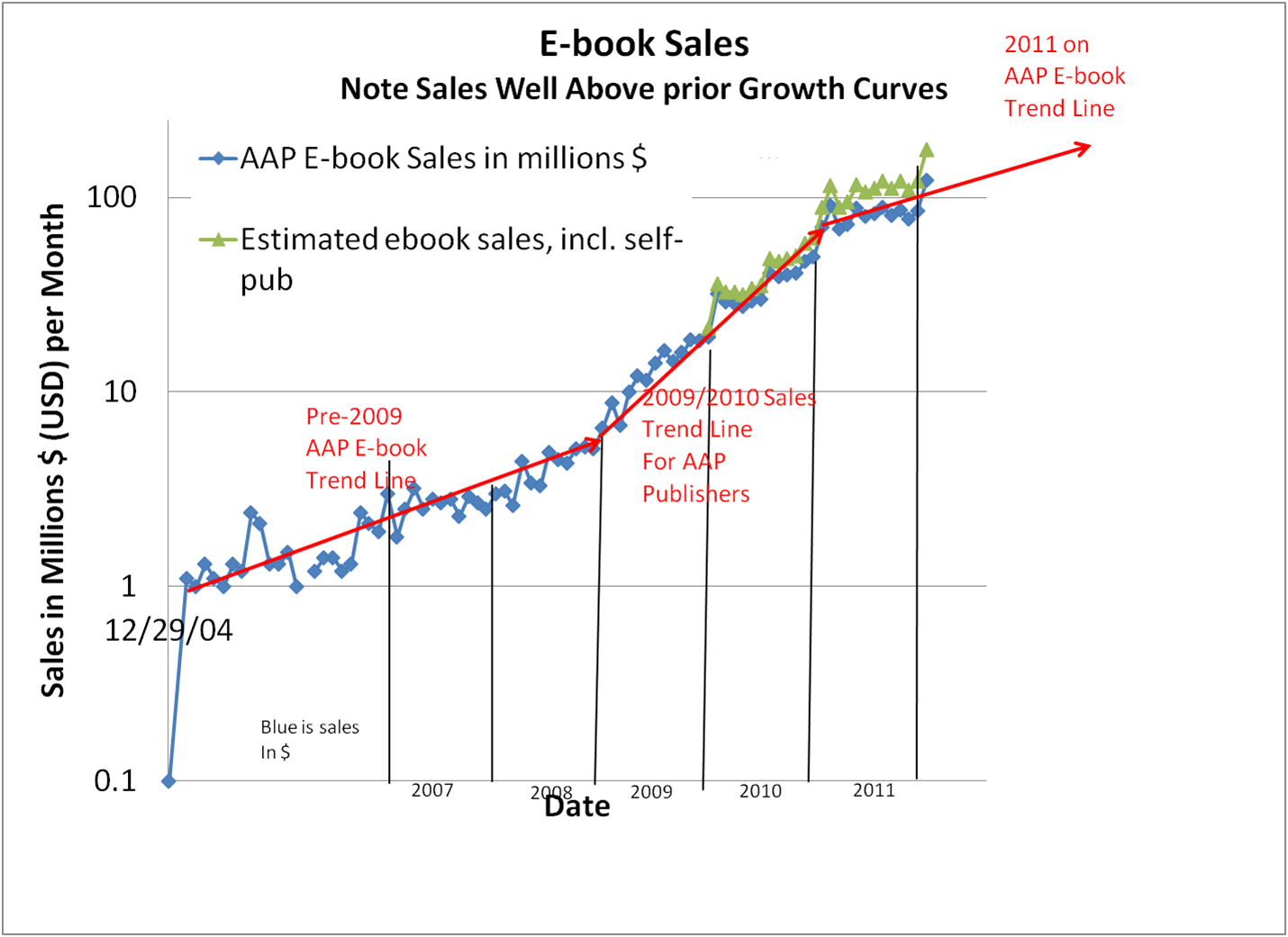 E book comments ebook growth vs predictions so even if the exponential chart looks somewhat flat it is still healthy growth nvjuhfo Gallery