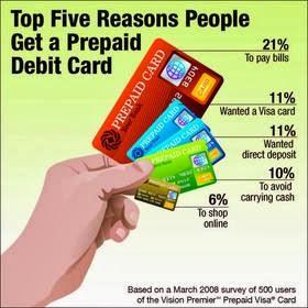 how to buy a prepaid debit card