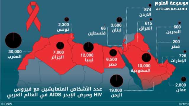 الايدز في العالم العربي