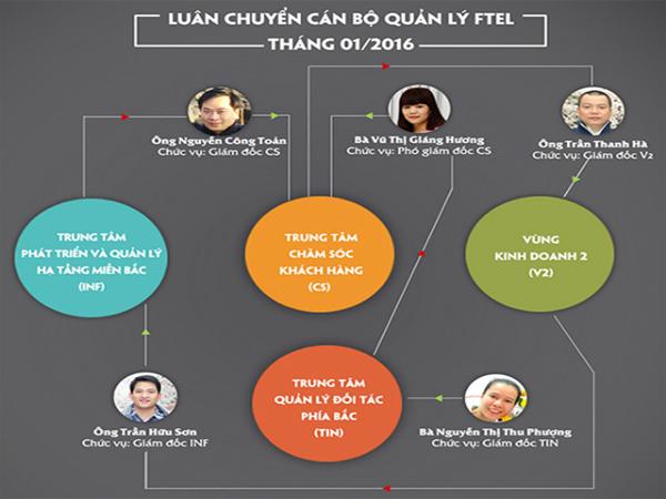 Công Ty FPT Telecom Di Chuyển 5 Vị Trí Lãnh Đạo