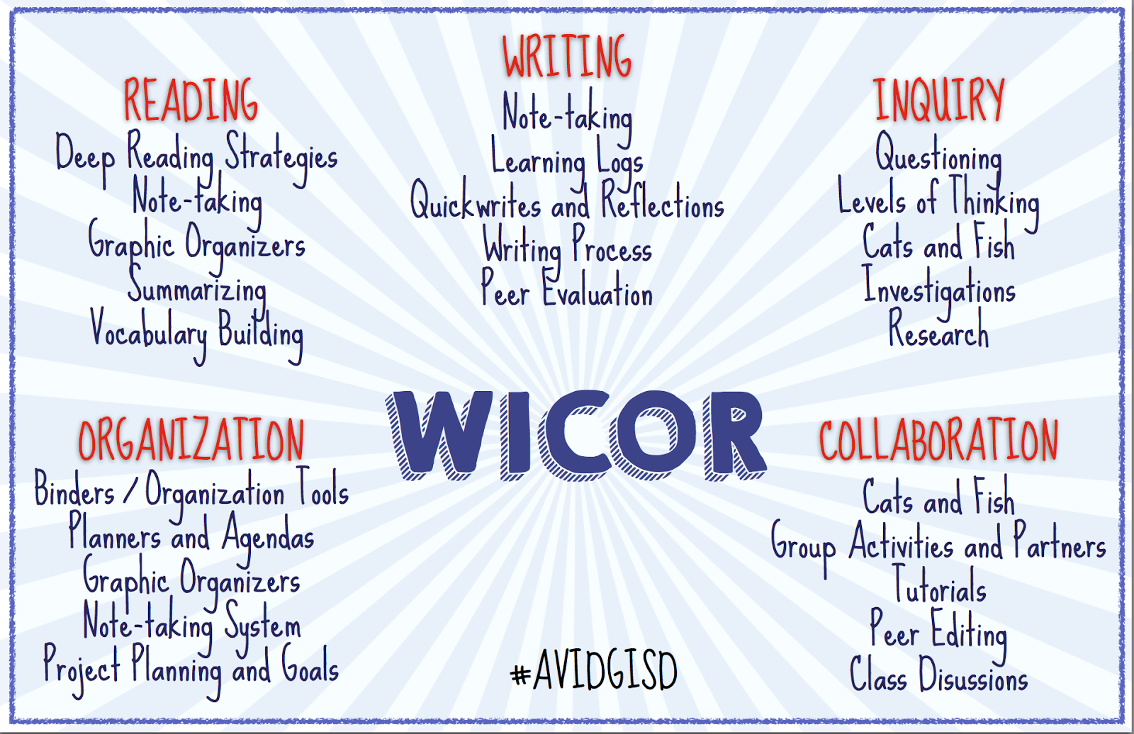 Image result for wicor strategies list