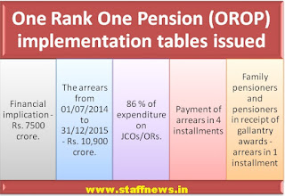 orop+table+issued