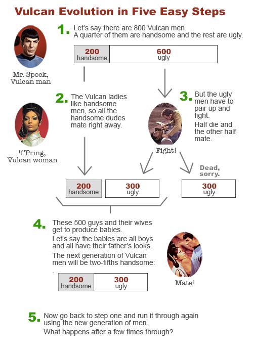 Vulcan evolution in five easy steps