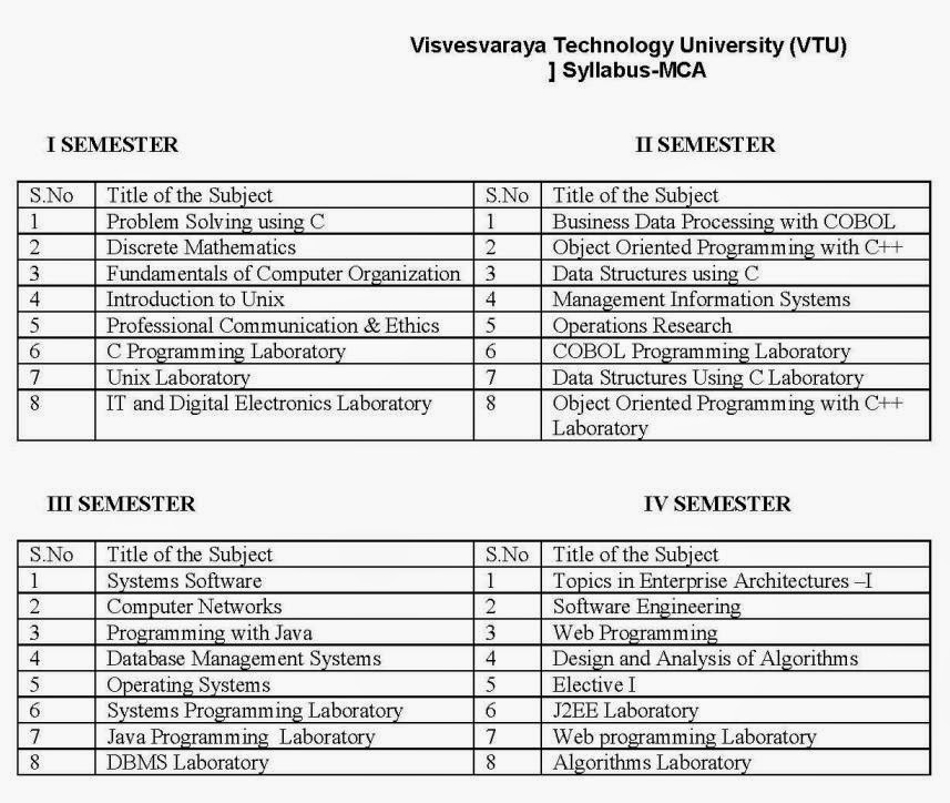 vtu syllabus for mca st sem jpg solve physics problems online