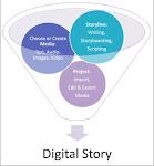Digital Story-telling