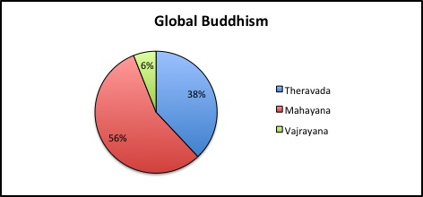 a comparison of theravada and mahayana buddhisms beliefs and philosophies The following concepts are considered mahayana: the bodhisattva path, madhyamaka philosophy, yogacara school, and the idea of buddha-nature east asian the only sect of southern buddhism still practiced is theravada, so the respectful way to talk about the three is to say theravada, mahayana and vajrayana.