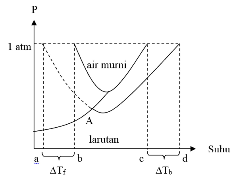Percobaan iii sifat koligatif larutan penurunan titik beku kimia suatu larutan jika jumlah partikel terlarut semakin banyak maka larutan tersebut titik bekunya akan turun ccuart Images