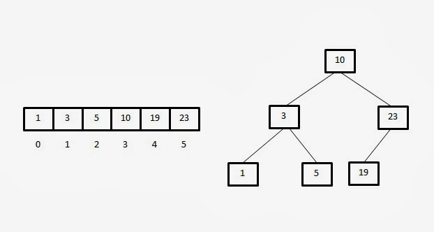 Binary tree height log n