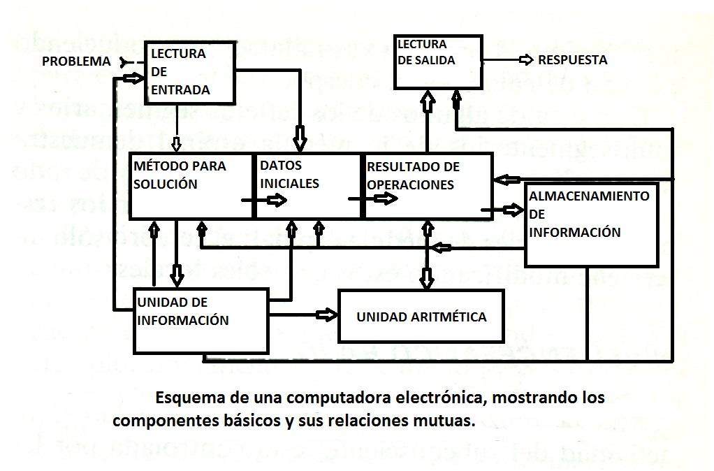 Psicología II: COMPARACION DEL SISTEMA NERVIOSO CON UNA COMPUTADORA ...