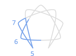 A Circle A Trianglean Irregular 6 Pointed Star And 9 Numbers Discovering The Enneagram Part One likewise Self Awareness besides Enneagram Type 2 Positive Affirmations For Path Of Growth additionally Enneagram Personalities eng additionally Oscar Ichazos Ego Types. on enneagram types