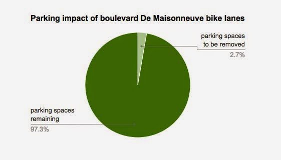http://www.peopleforbikes.org/blog/entry/how-montreal-built-a-bike-lane-by-debunking-fears-of-autoparkolypse