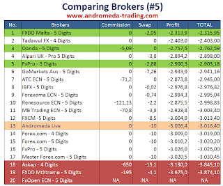 Comparing Brokers (#5)