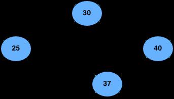 prune nodes of BST example