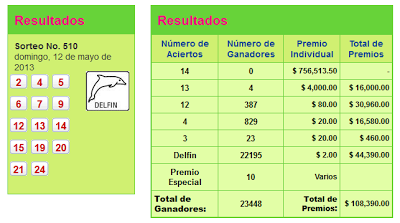 Resultados Pozo Millonario 12 mayo 2013
