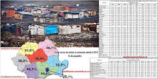 Ce loc ocupă România și regiunile ei în topul sărăciei din UE
