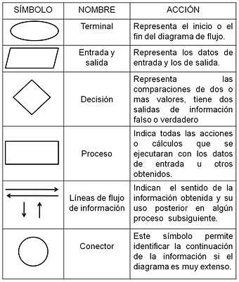 Aplicaciones informaticas diagramas de flujo para construir un diagrama de flujo se considera lo siguiente ccuart Image collections