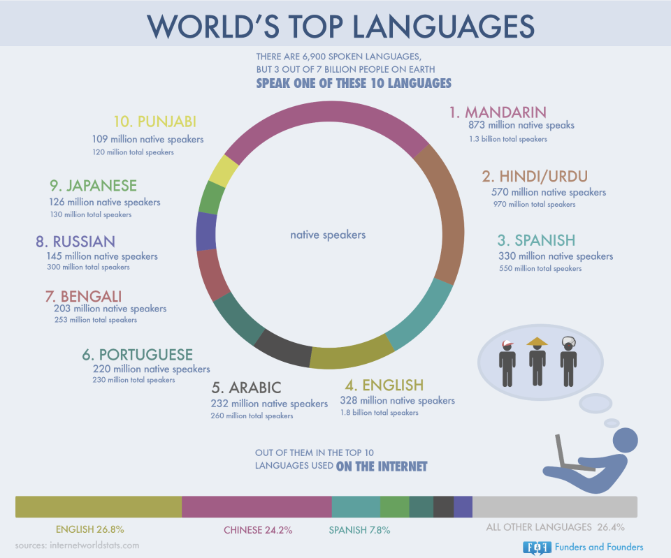 whether one language spoken worldwide would Determining the most spoken languages in the world is harder than one might  think whether it's calculated by number of native speakers or by.