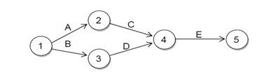 Hrs zone about it knowledge discovering sharing tutor jalur kritis dalam diagram pert merupakan jalur yang menunjukkan kegiatan dari awal diagram jaringan sampai dengan kegiatan akhir dari diagram jaringan ccuart Image collections