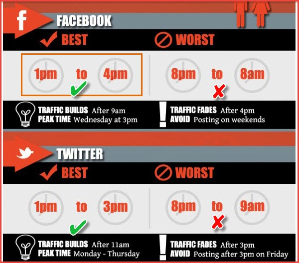 The best time to get highest etweets and likes on twitter and  facebook