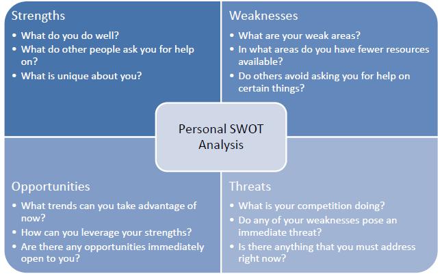 personal swot analysis essay