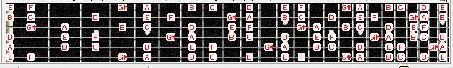 Scale, Chromatic scale, Pentatonic scale, major modes, harmonic scale, melodic minor, whole tone