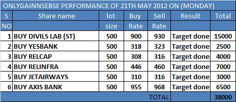 ONLYGAIN PERFORMANCE OF 21TH MAY 2012 ON (MONDAY)