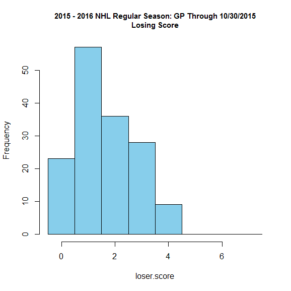 2015 2016 nhl regular season games played through 10302015 frequency histogram of the losing teams score ccuart