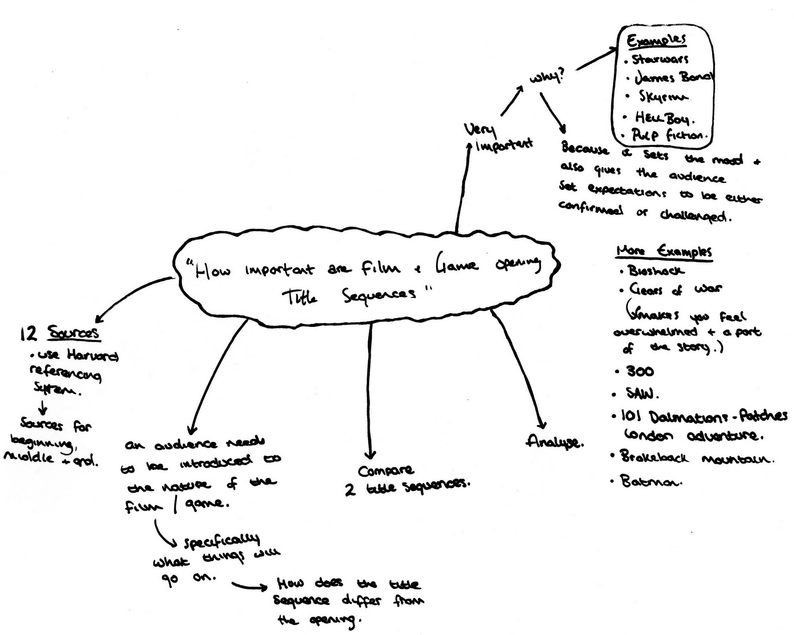 mind map for essay essay on the necklace working environments range from teaching green living in schools from the elementary to the post graduate