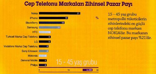 Cep telefonu markalarının ve cep telefonu üreticilerinin Türk tüketicisi için zihinsel pazar payını gösteren grafik.