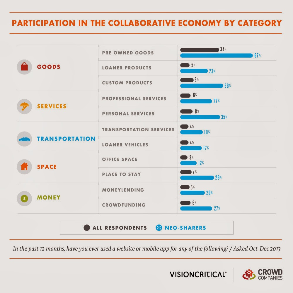 Participation in the Collaborative Economy by Category - goods, services, transportation, space, money