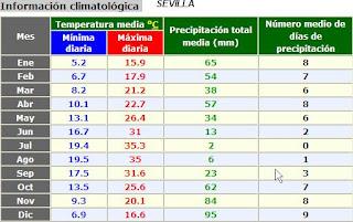 Estadistica de predicción meteorológica para los meses del 2011