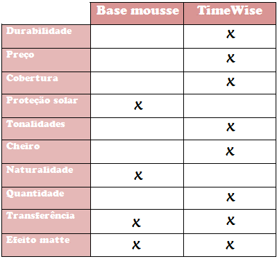 base mousse e time wise