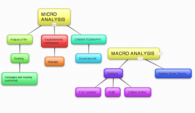 macro and micro environmental analysis of waitrose The micro internal analysis  environmental factor  documents similar to strategic marketing managent with example of morrisons uk.