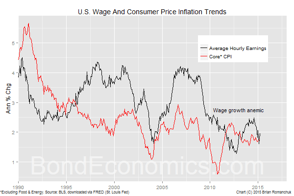 Chart: U.S. Wage And Consumer Price Inflation Trends (BondEconomics.com)