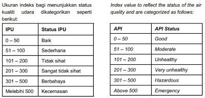 Index Pencemaran Udara (IPU) dan Bacaan