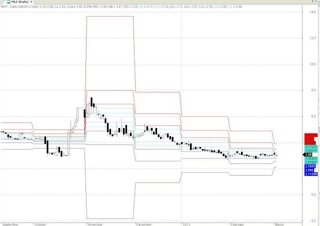 MGT Capital Investments Inc EOD Chart