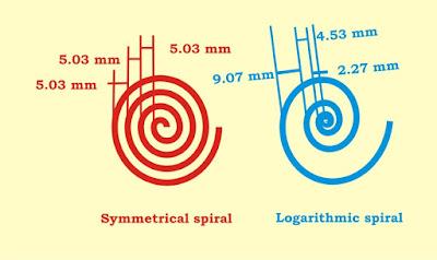 Spiral Tool di coreldraw