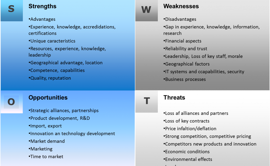 strengths and weaknesses of p g What is a swot analysis it is a way of evaluating the strengths, weaknesses, opportunities, and threats that affect something see wikiwealth's swot tutorial for help remember, vote up the most important comments.