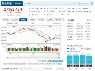 中国株コバンザメ投資 香港ハンセン指数20130719