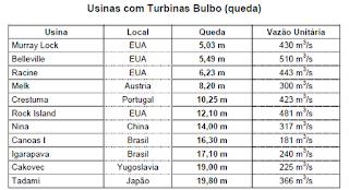 Tabela que consta no Estudo de Viabilidade da UHE Santo Antônio