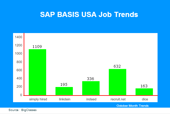 SAP BASIS USA Job Trends