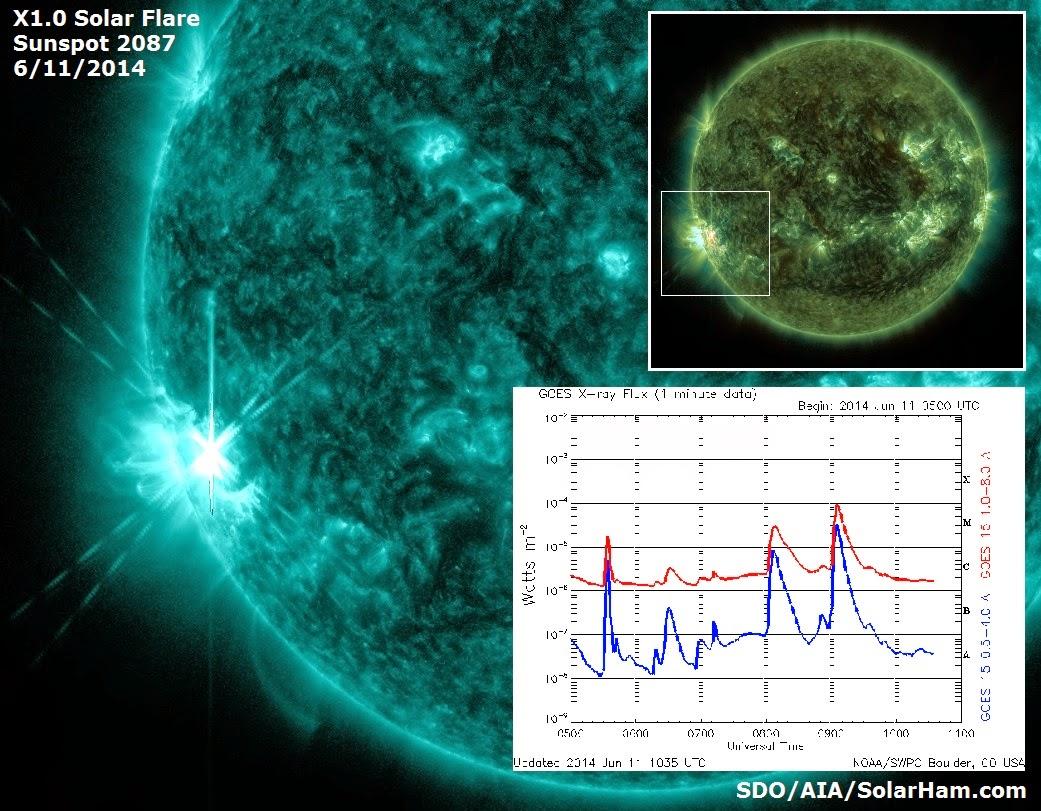 llamarada solar X1.0, 11 de Junio 2014