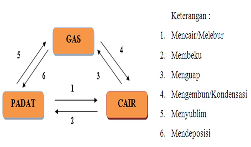 Mahabbahtu termodinamika perubahan wujud zat perubahan wujud zat ccuart Images