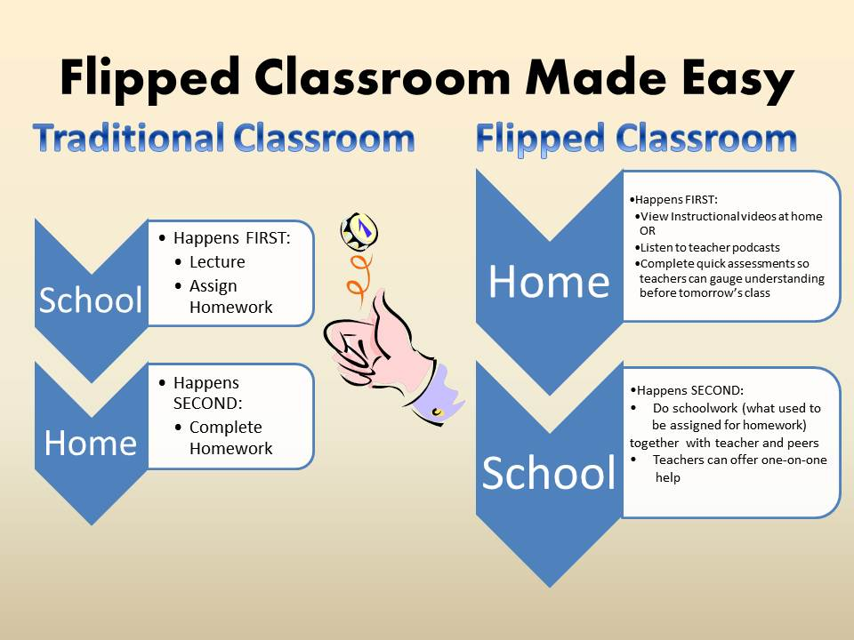 flip the classroom Which flipped classroom model is right for you choose from these 7 flipped classroom examples or let them inspire you to design your own blended courses.