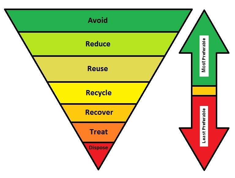 environmental study into auckland's waste management Auckland, new zealand  environmental management in new zealand was  subject to extensive reform in the late 1980's and early 1990's, and  the key  international obligations that address waste management practices are agenda.