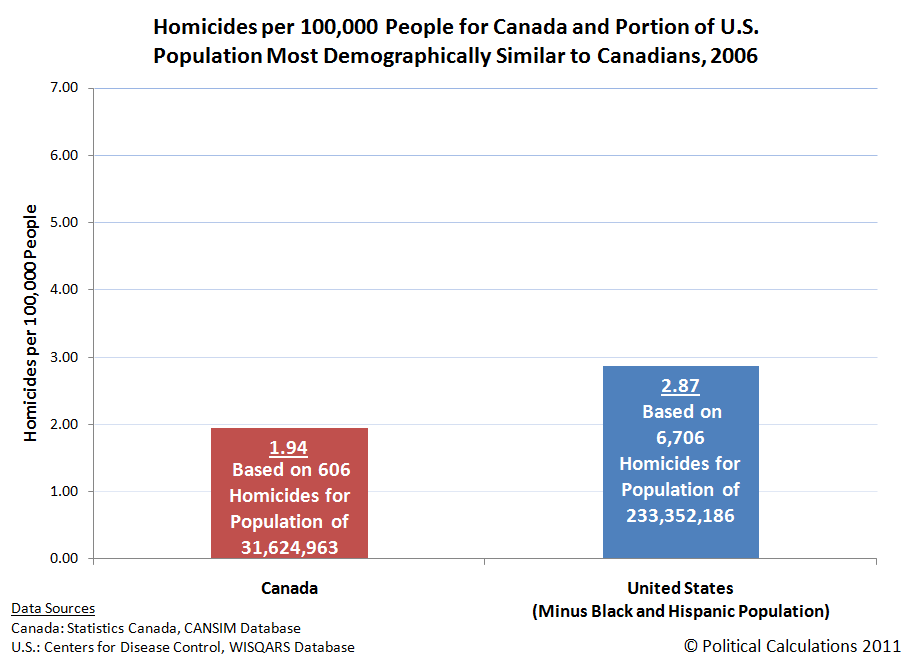 Homicides per 100,000 People for Canada and Portion of U.S. Population Most Demographically Similar to Canadians, 2006