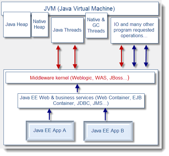 Java JDBC ODBC Driver Download moreover Scala Class Hierarchy together with Good Teaching Teacher together with Virtual Machine Architecture additionally Tomcat Java Web Application Server. on java runtime environment diagram