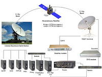 Very Small Aperture Terminal — VSAT
